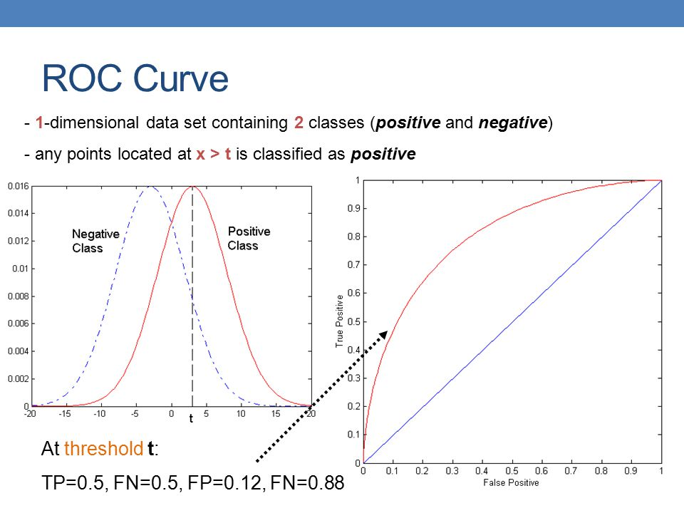 ROC Curve At threshold t: TP=0.5, FN=0.5, FP=0.12, FN=0.88