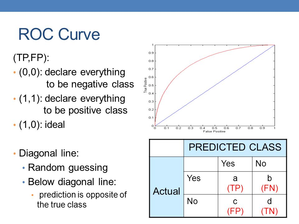 ROC Curve (TP,FP): (0,0): declare everything to be negative class