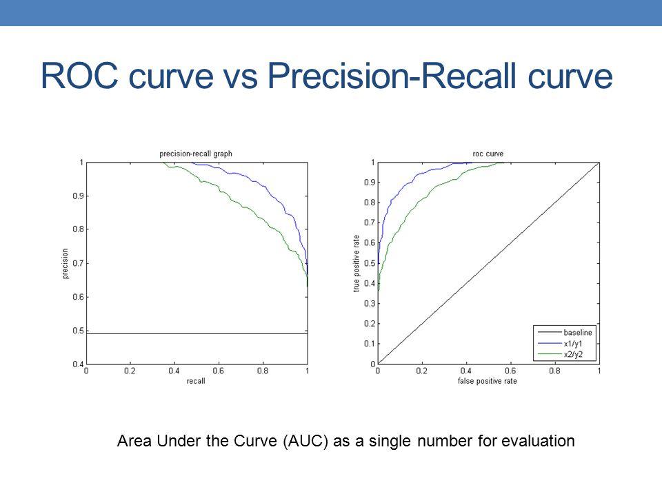ROC curve vs Precision-Recall curve