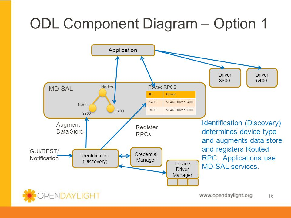 ODL Component Diagram – Option 1