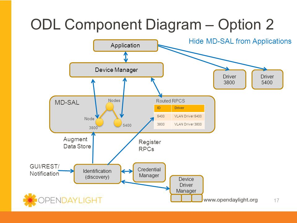 ODL Component Diagram – Option 2