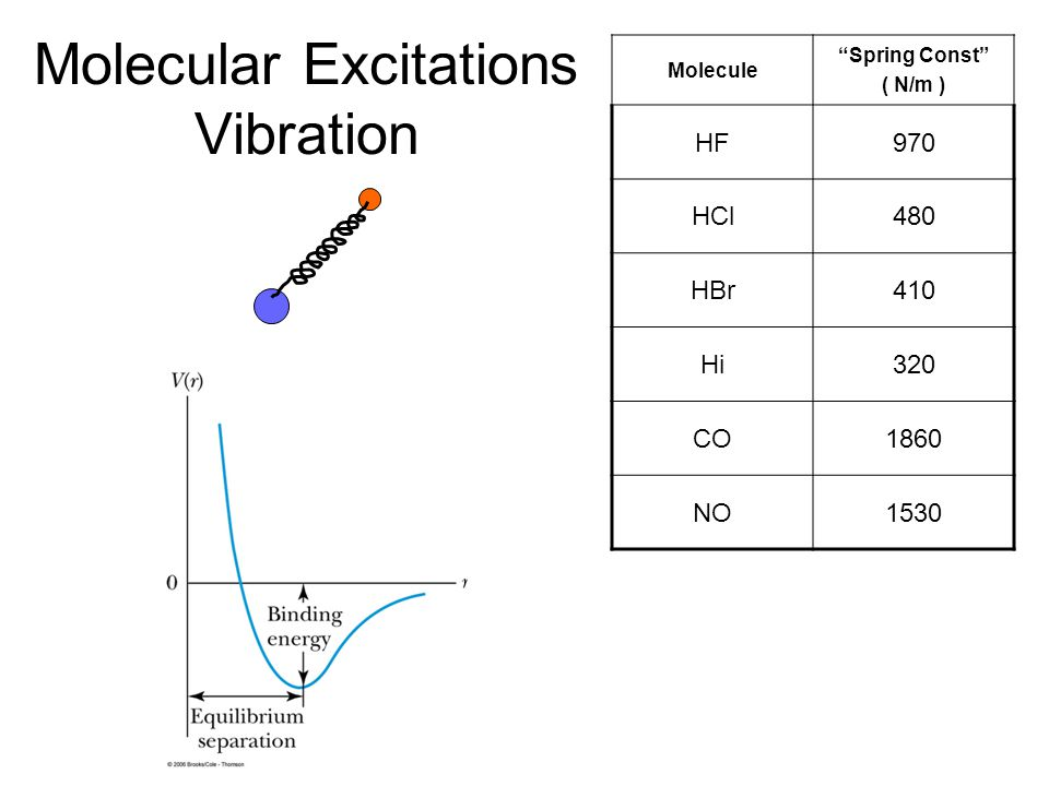 Molecular Excitations Vibration