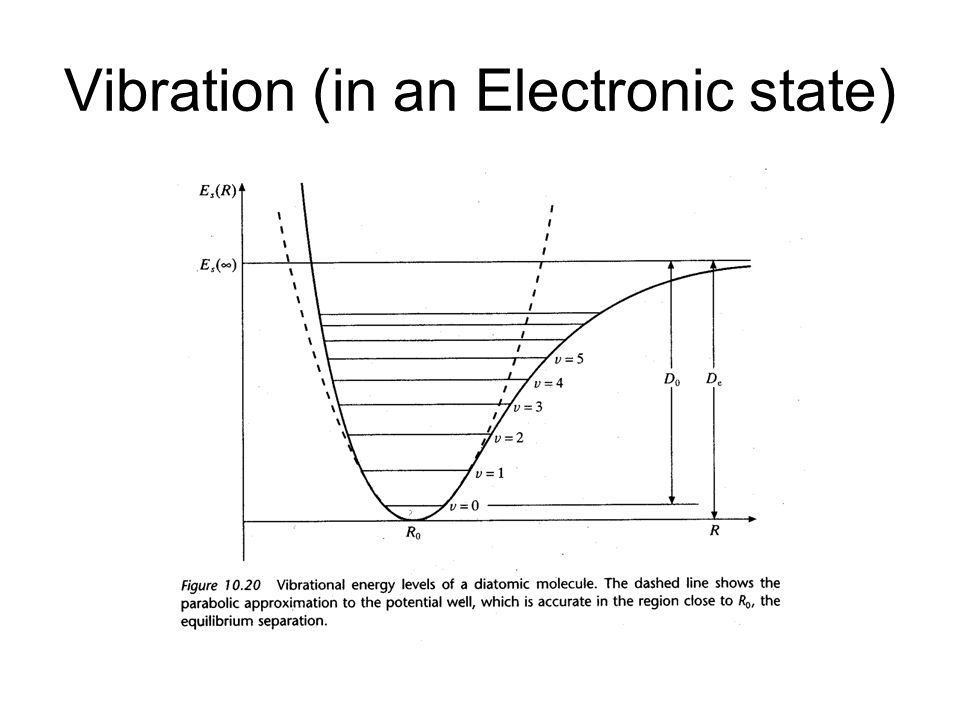 Vibration (in an Electronic state)
