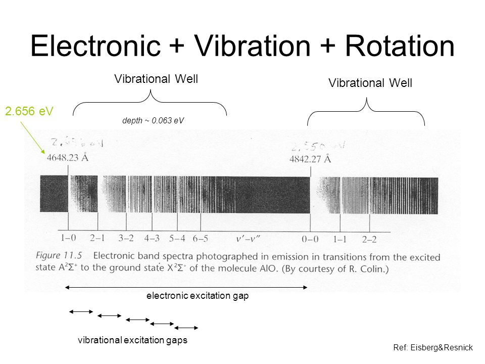 Electronic + Vibration + Rotation