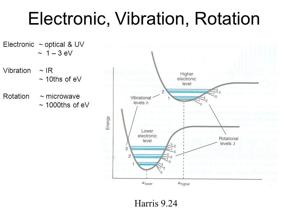 Electronic, Vibration, Rotation