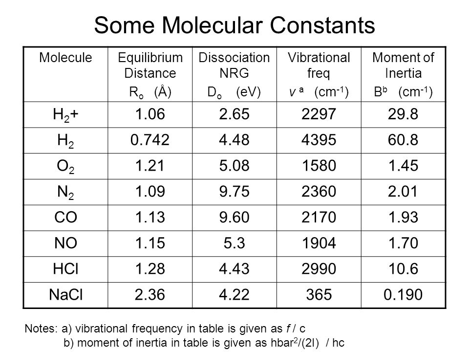 Some Molecular Constants