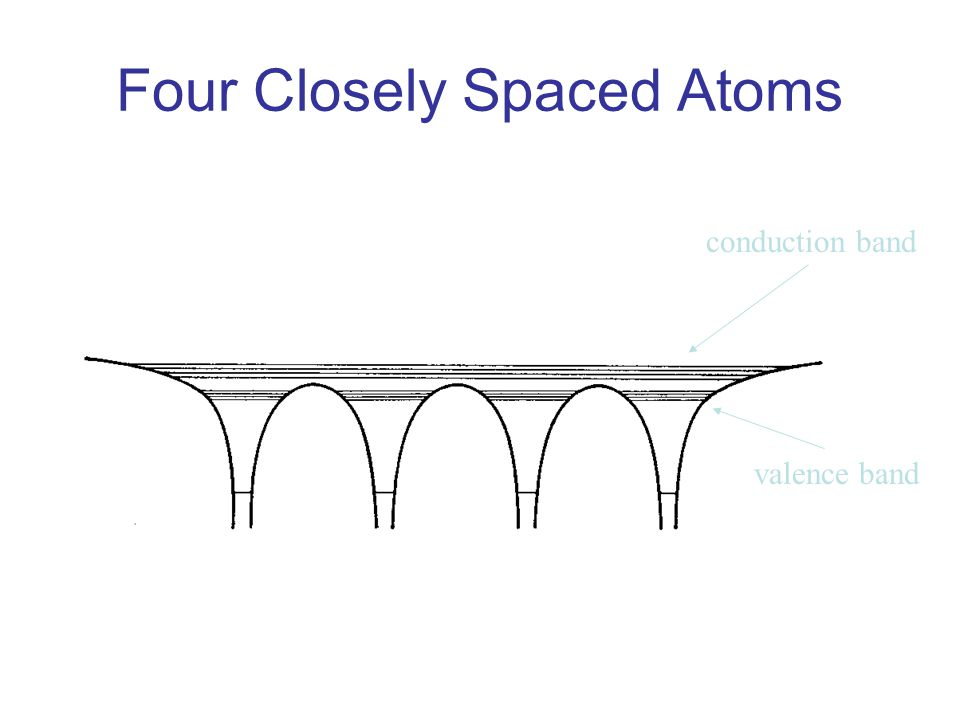 Four Closely Spaced Atoms