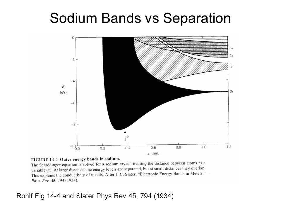 Sodium Bands vs Separation