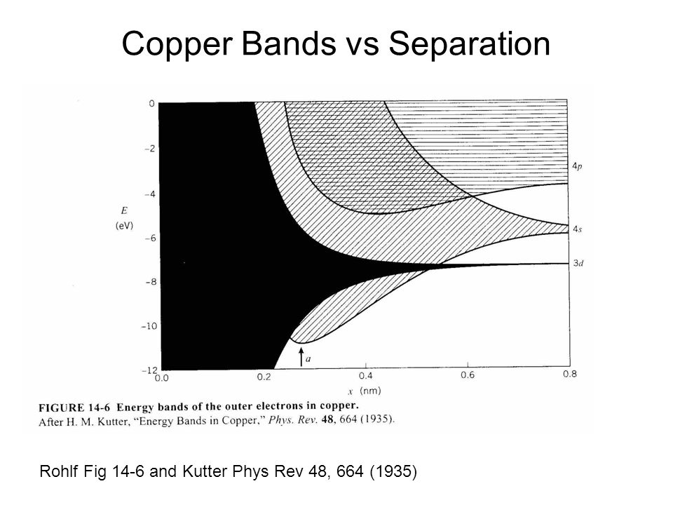 Copper Bands vs Separation