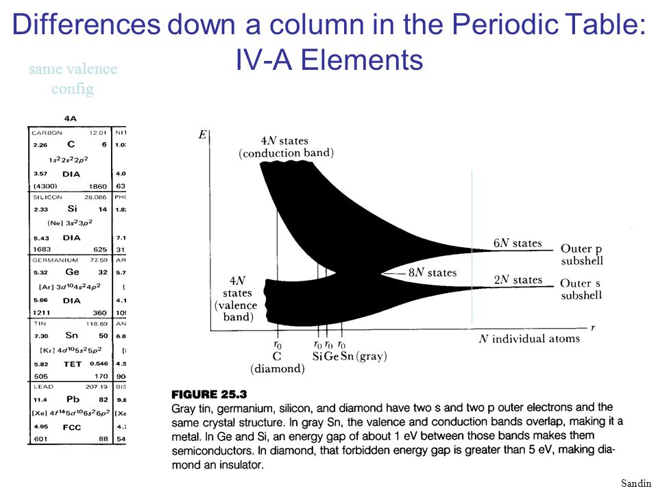 Differences down a column in the Periodic Table: IV-A Elements