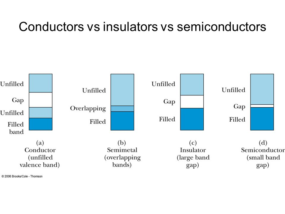 Conductors vs insulators vs semiconductors