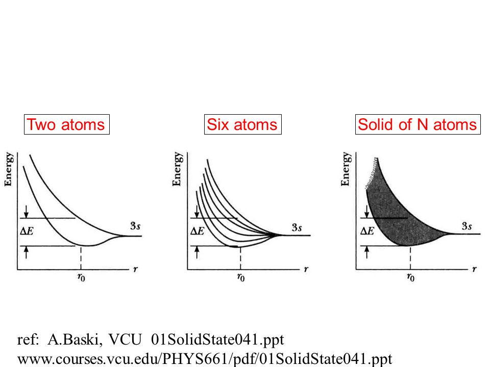 Two atoms Six atoms. Solid of N atoms. ref: A.Baski, VCU 01SolidState041.ppt.