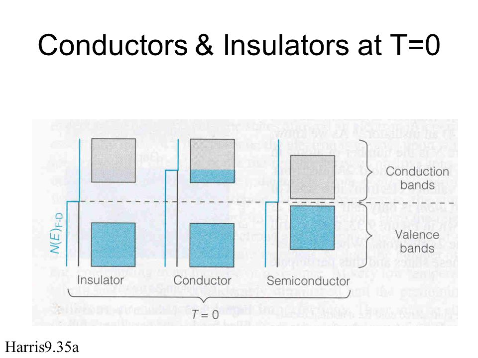 Conductors & Insulators at T=0
