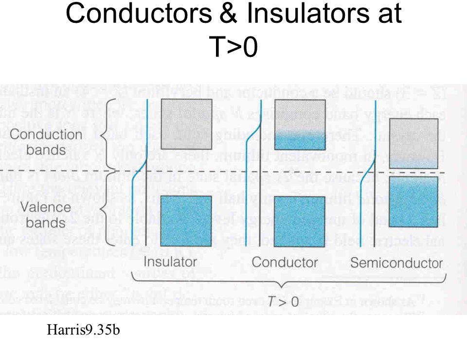 Conductors & Insulators at T>0