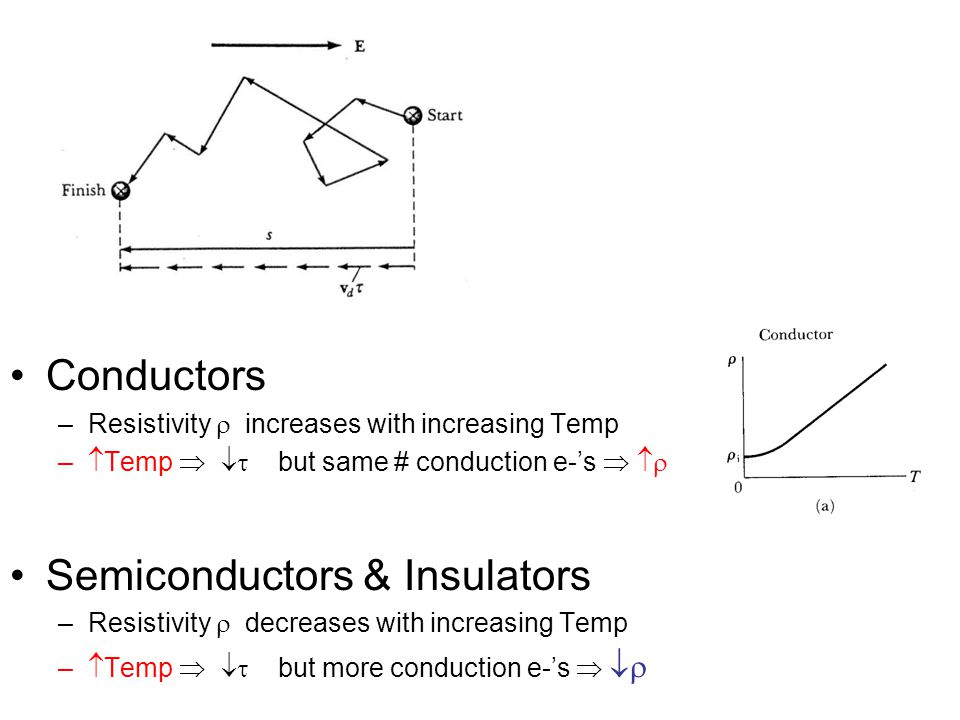 Semiconductors & Insulators