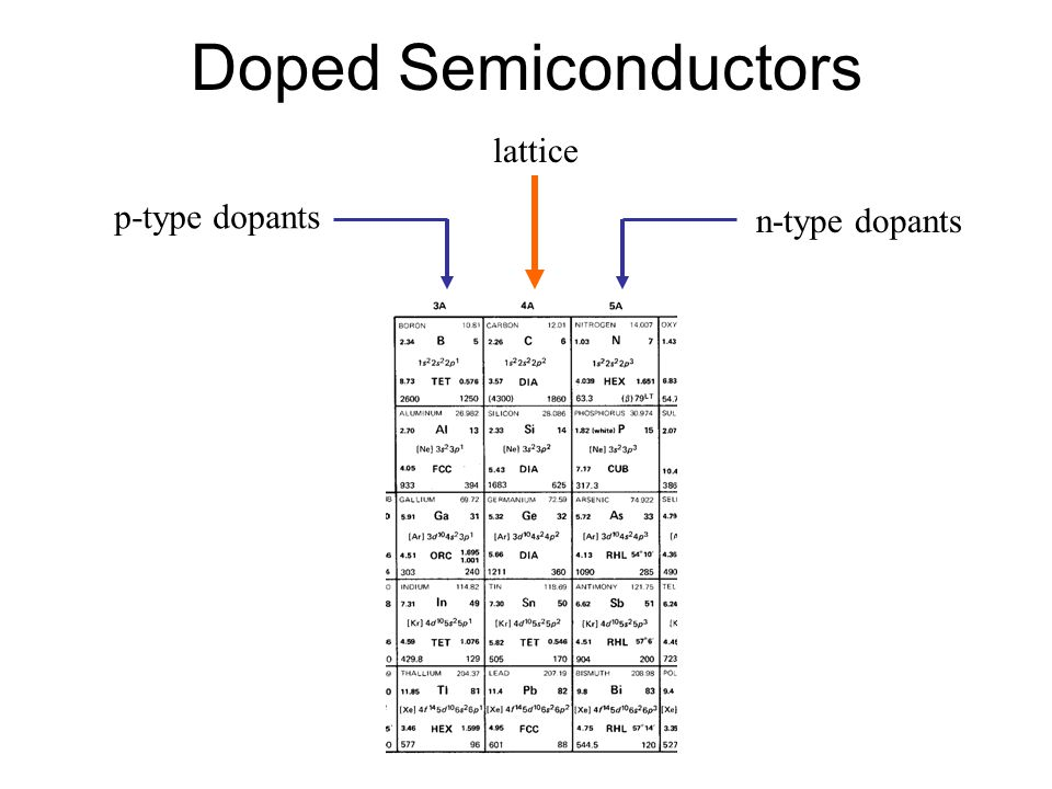 Doped Semiconductors lattice p-type dopants n-type dopants