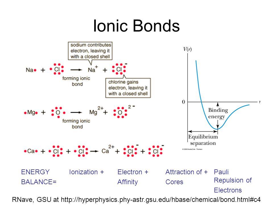 Ionic Bonds ENERGY BALANCE= Ionization + Electron + Affinity