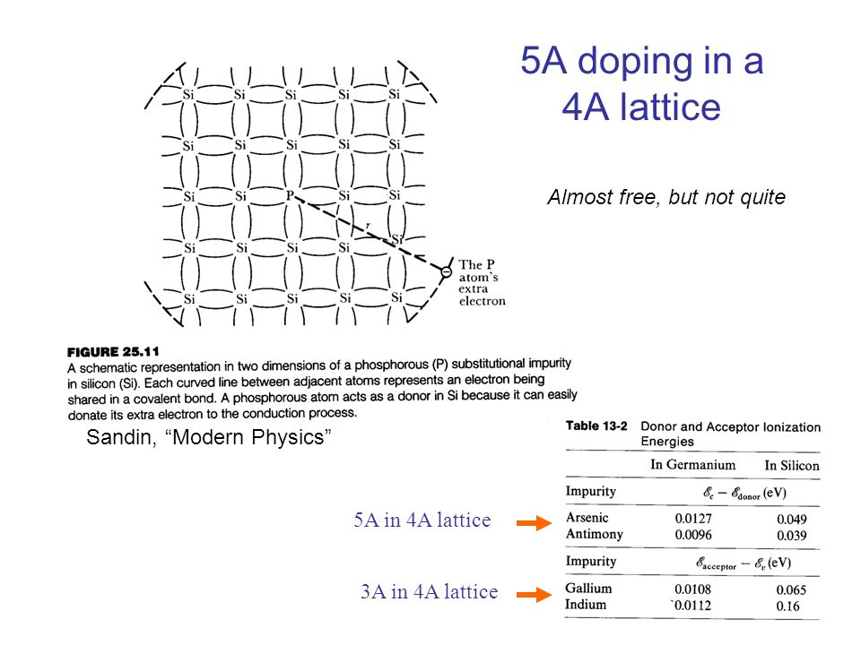 5A doping in a 4A lattice Almost free, but not quite