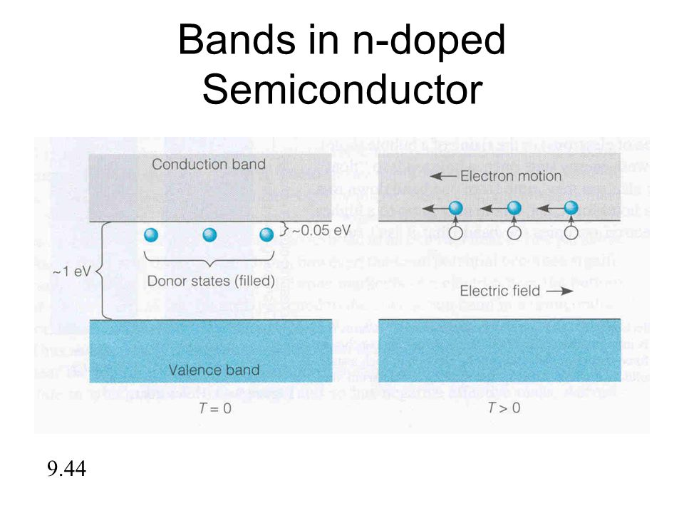 Bands in n-doped Semiconductor