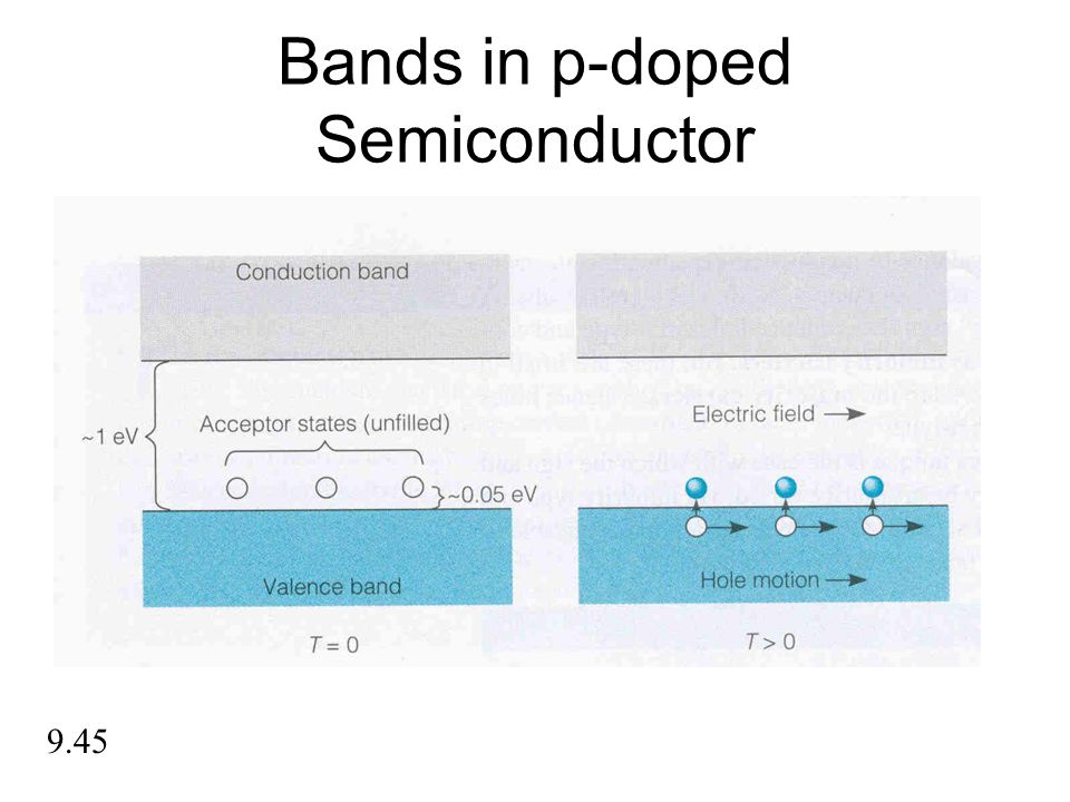 Bands in p-doped Semiconductor