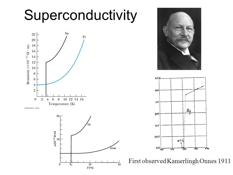 Superconductivity First observed Kamerlingh Onnes 1911