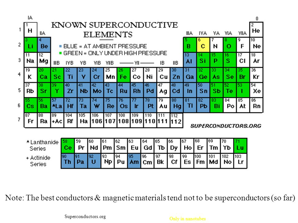 Note: The best conductors & magnetic materials tend not to be superconductors (so far)
