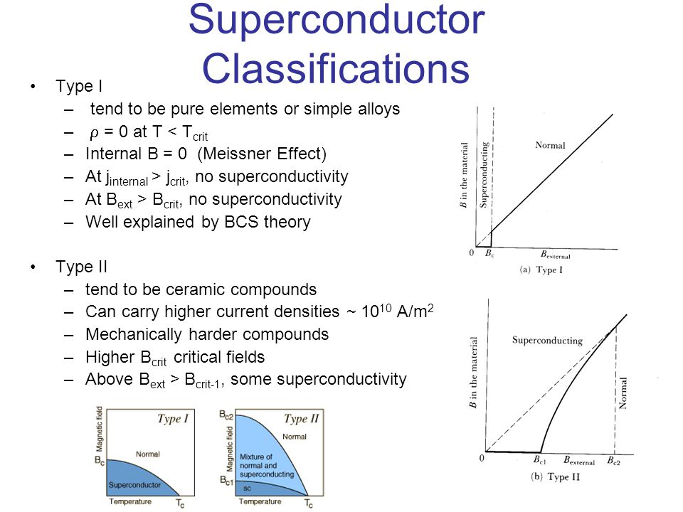Superconductor Classifications