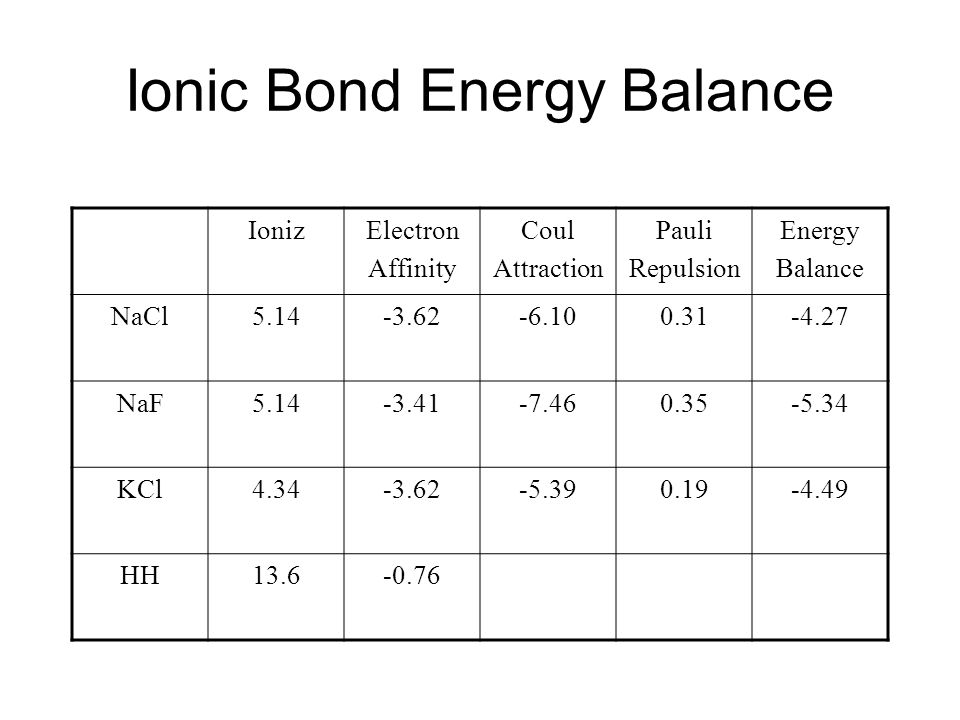 Ionic Bond Energy Balance