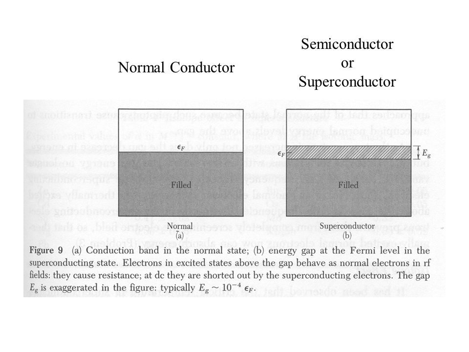 Semiconductor or Superconductor Normal Conductor