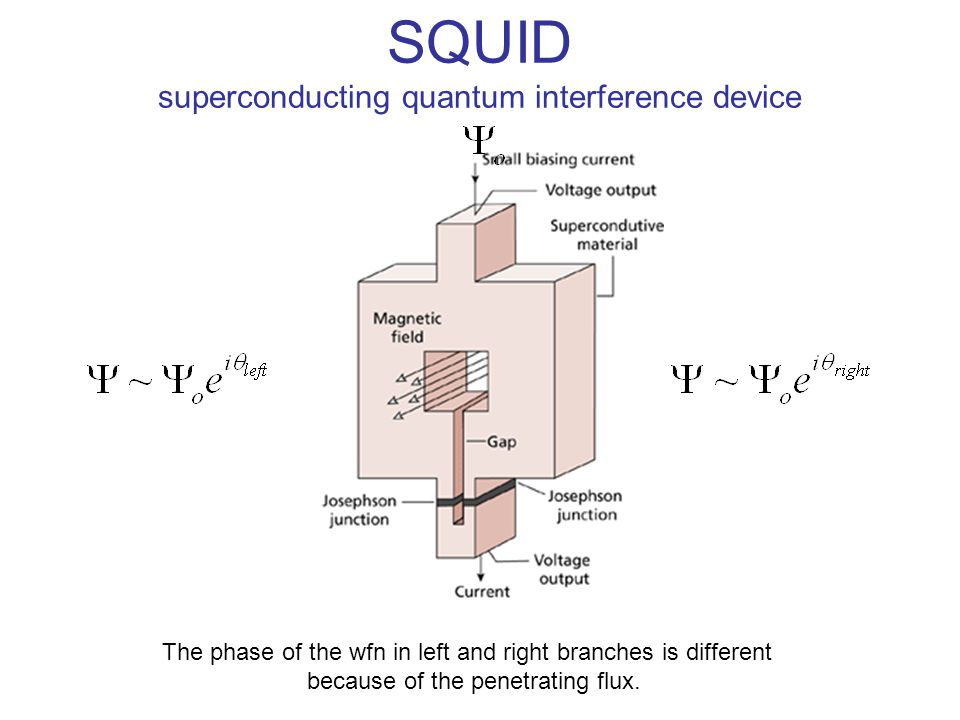 SQUID superconducting quantum interference device