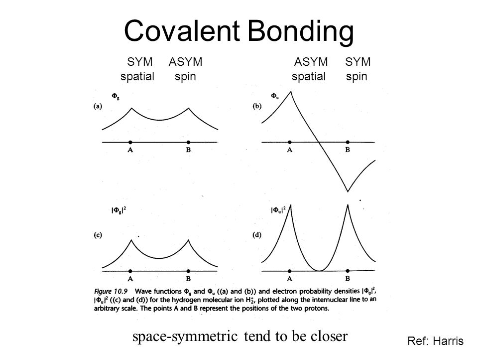 Covalent Bonding space-symmetric tend to be closer SYM ASYM