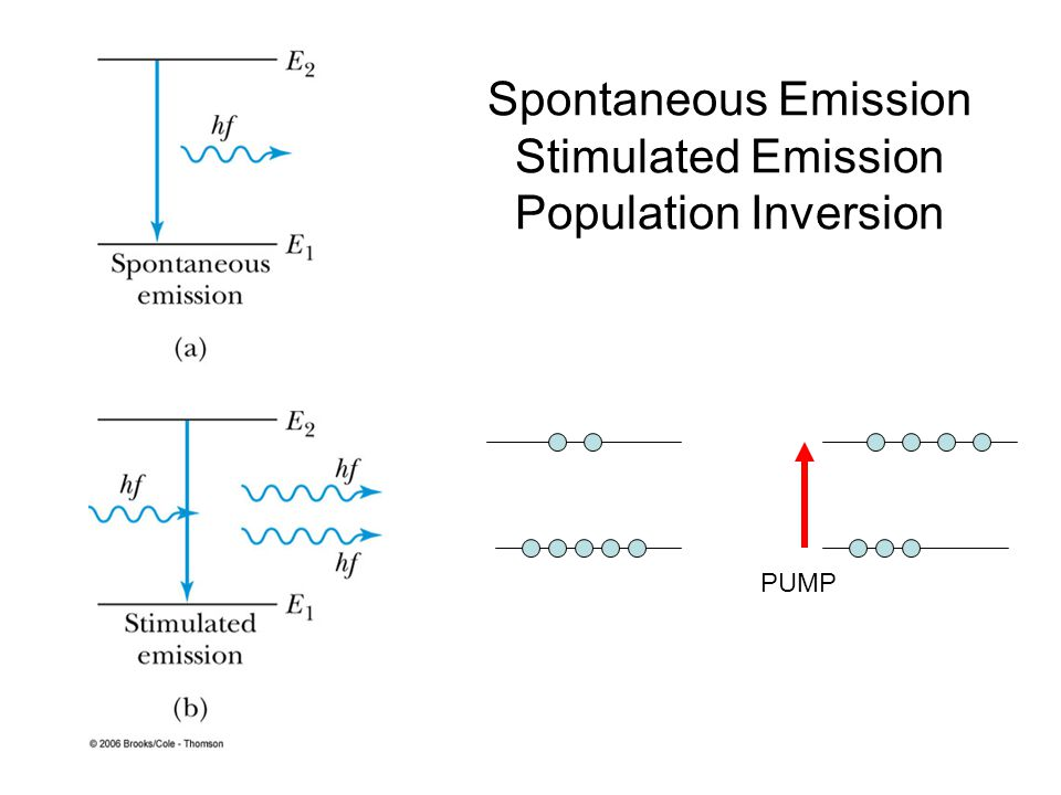Spontaneous Emission Stimulated Emission Population Inversion