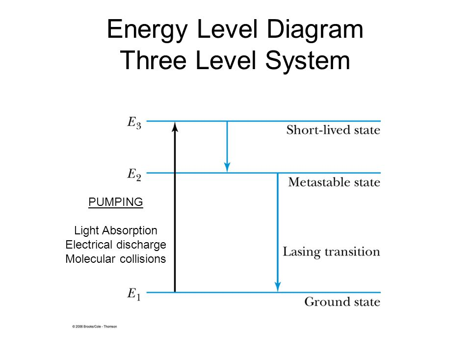 Energy Level Diagram Three Level System