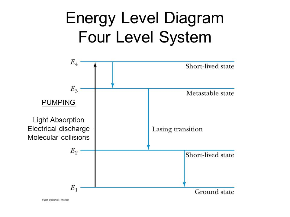 Energy Level Diagram Four Level System