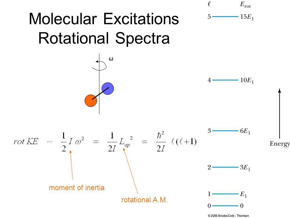 Molecular Excitations Rotational Spectra