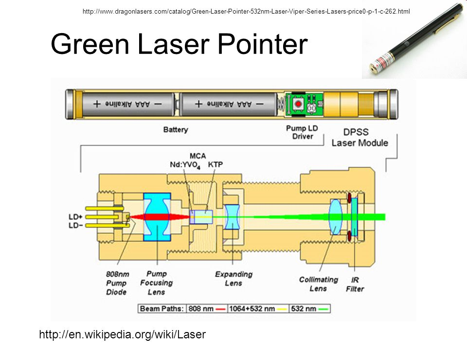 Green Laser Pointer http://en.wikipedia.org/wiki/Laser