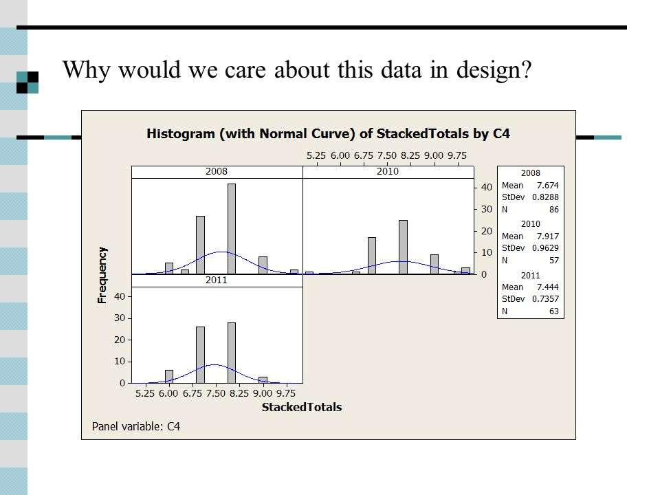 Why would we care about this data in design