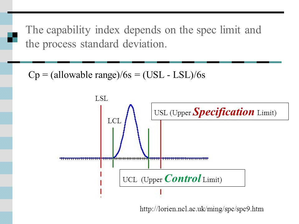 Cp = (allowable range)/6s = (USL - LSL)/6s