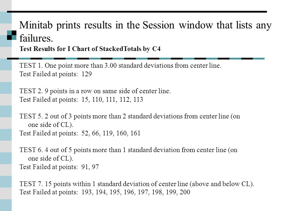 Minitab prints results in the Session window that lists any failures.