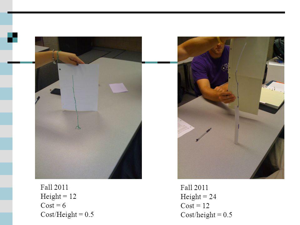 Fall 2011 Height = 12 Cost = 6 Cost/Height = 0.5 Fall 2011 Height = 24 Cost = 12 Cost/height = 0.5