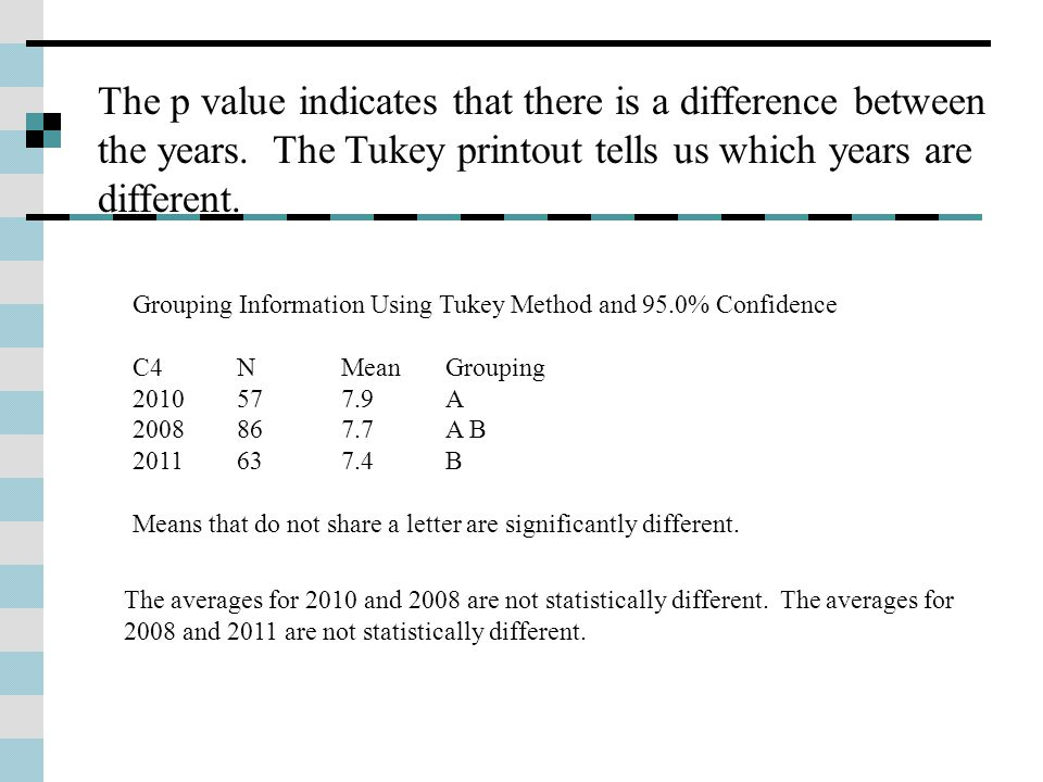 The p value indicates that there is a difference between the years