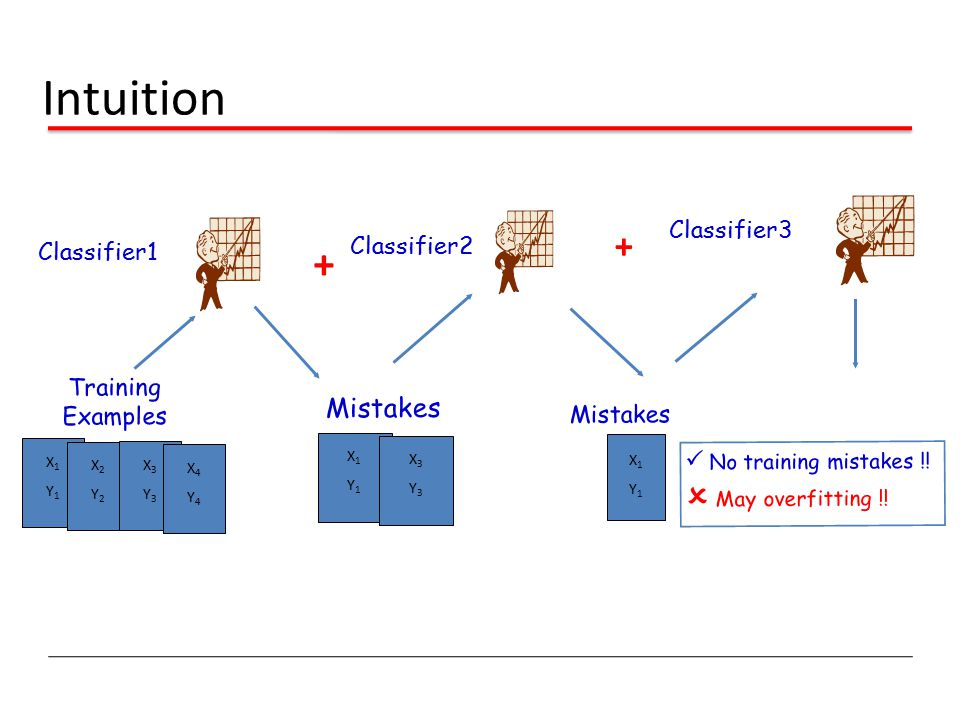 Intuition + +  May overfitting !! Mistakes Classifier3 Classifier2