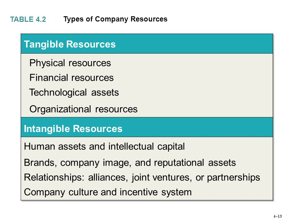 company culture the intangible asset essay Because intangible assets - things like company culture, know-how, collaboration activities, and more importantly people  ensuring it becomes an intangible asset.