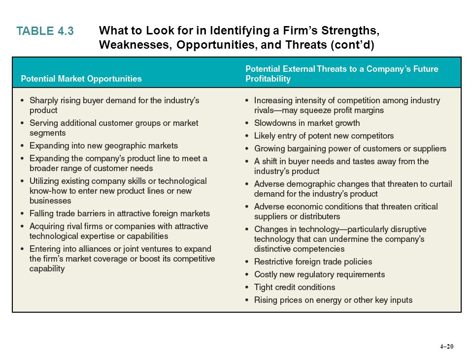 TABLE 4.3 What to Look for in Identifying a Firm's Strengths, Weaknesses, Opportunities, and Threats (cont'd)