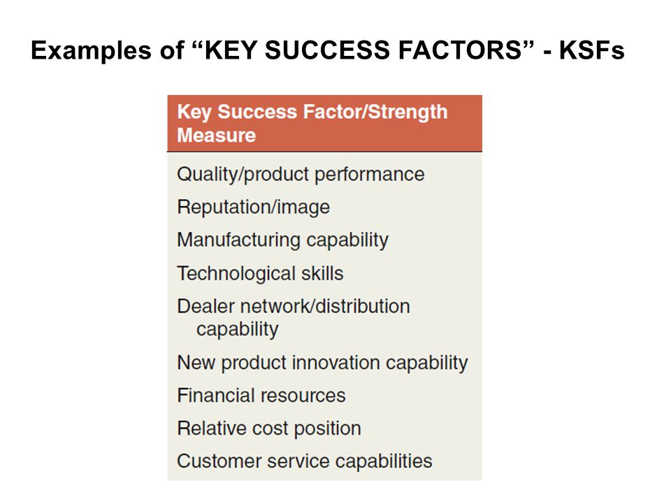 Examples of KEY SUCCESS FACTORS - KSFs