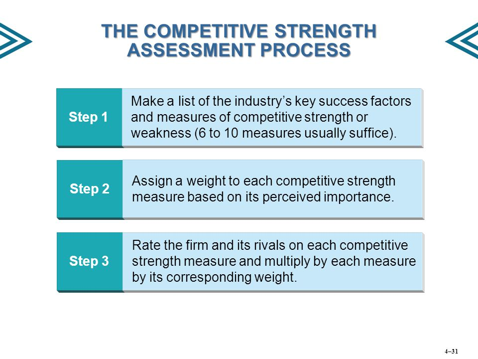 THE COMPETITIVE STRENGTH ASSESSMENT PROCESS