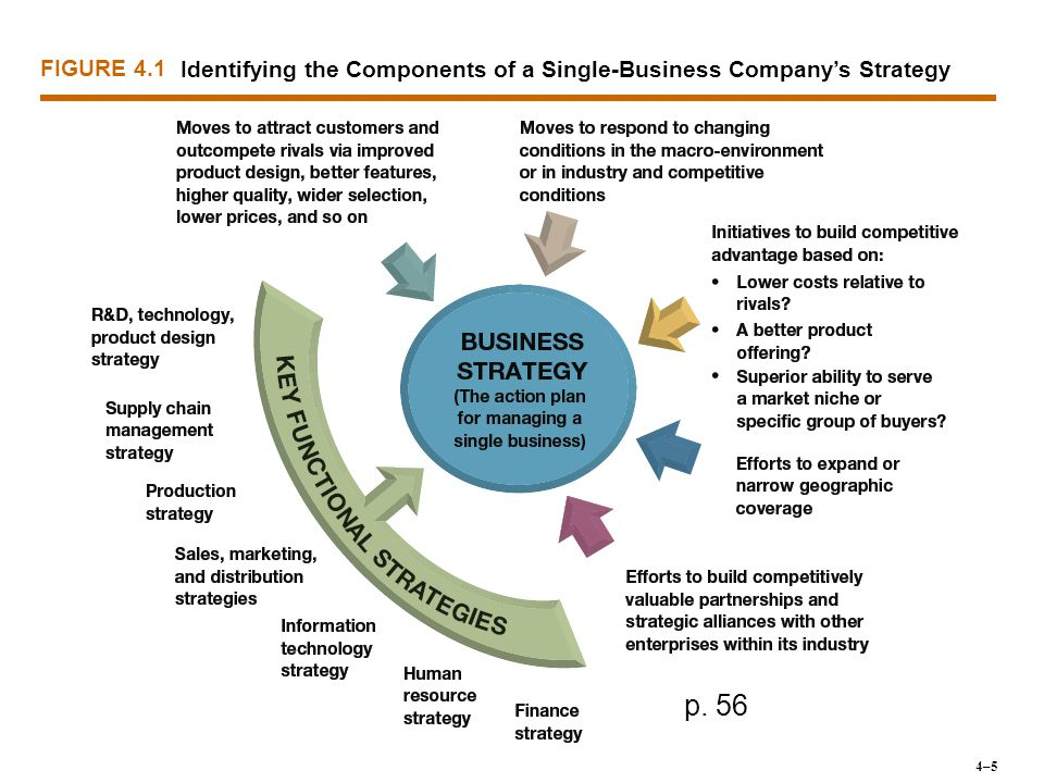 FIGURE 4.1 Identifying the Components of a Single-Business Company's Strategy p. 56 4–5