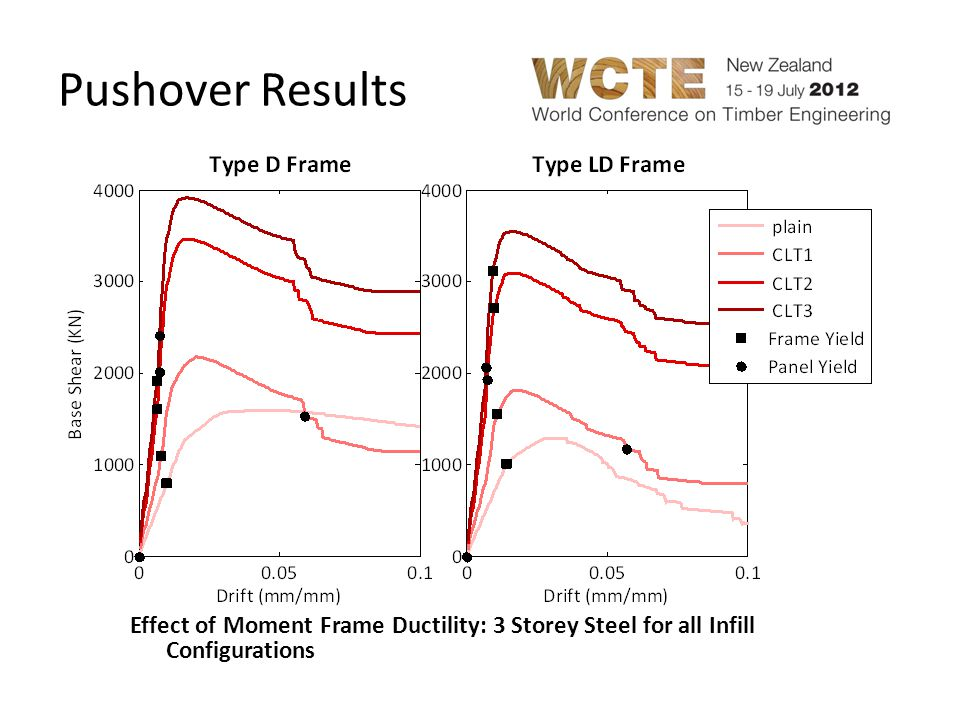 Pushover Results Ductile vs Limited Ductility. The shape of the pushover curve is similar for infilled ductile and limited ductility frames.