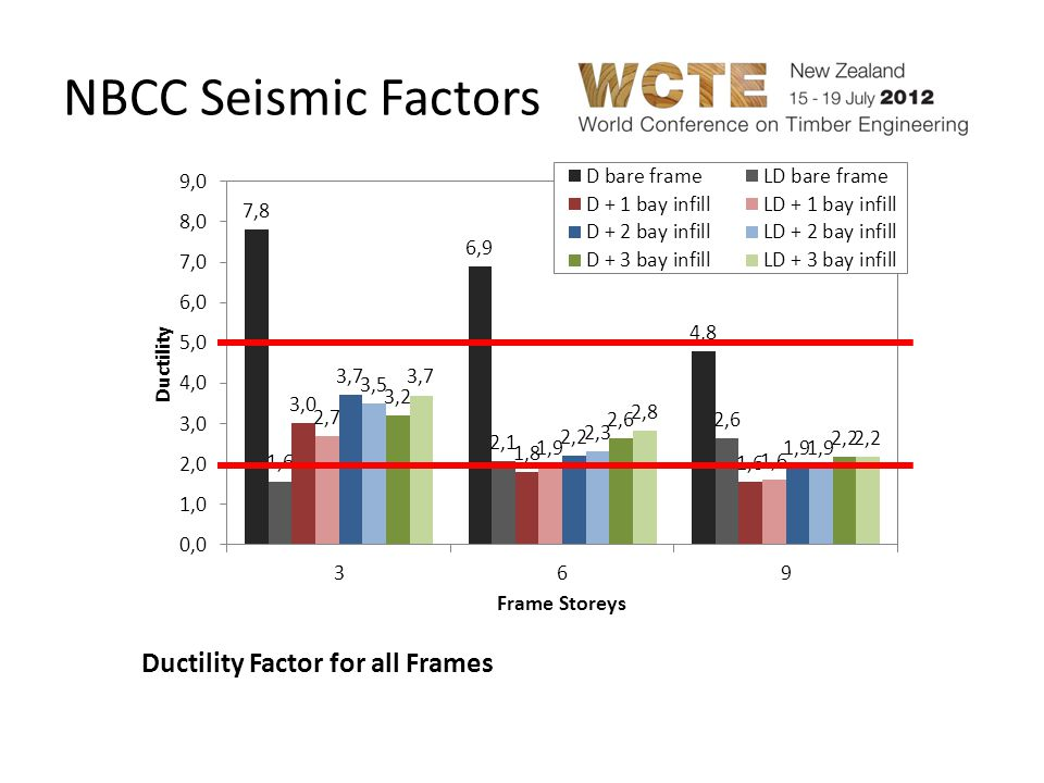 NBCC Seismic Factors Ductility Factor for all Frames