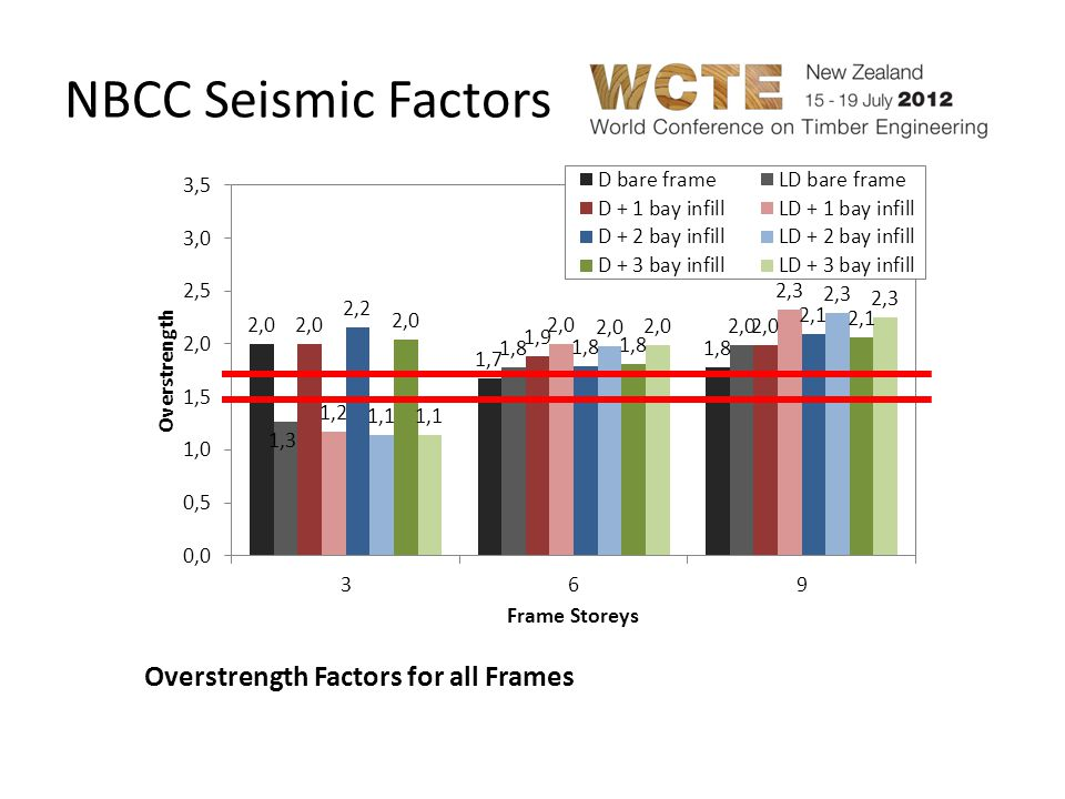 NBCC Seismic Factors Overstrength Factors for all Frames